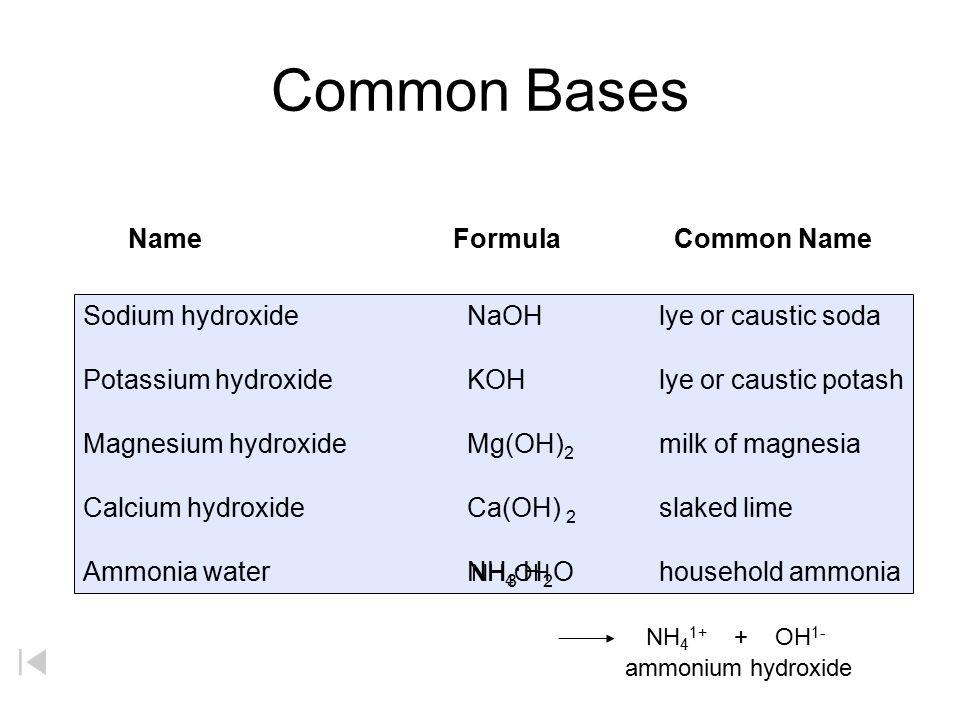 Common Bases Sodium Hydroxidenaohlye Or Caustic Soda Potassium