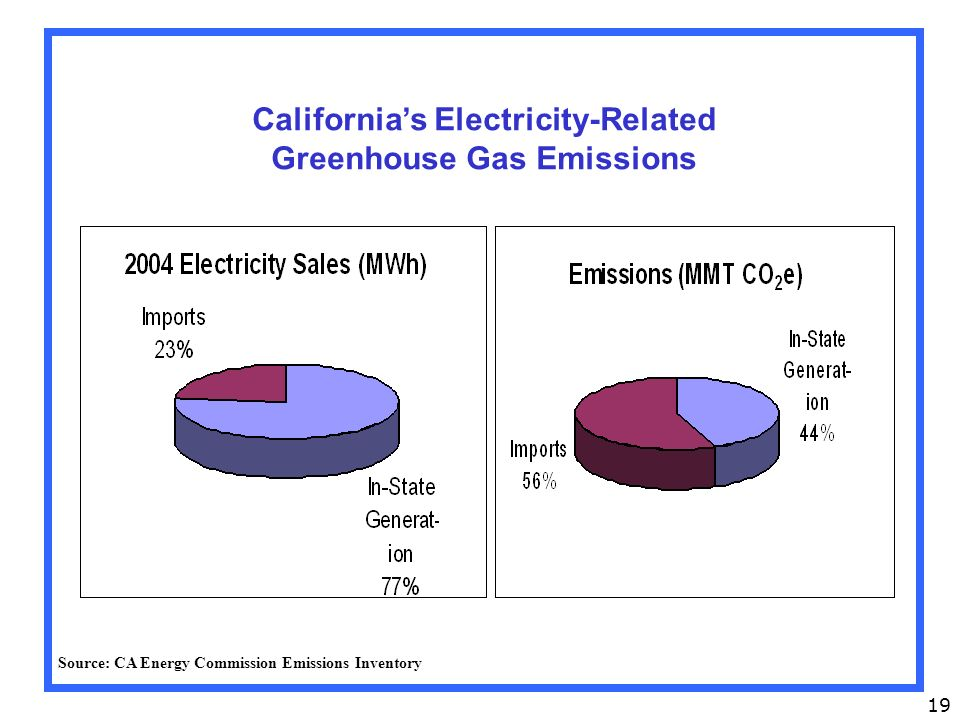 19 California's Electricity-Related Greenhouse Gas Emissions Source: CA Energy Commission Emissions Inventory