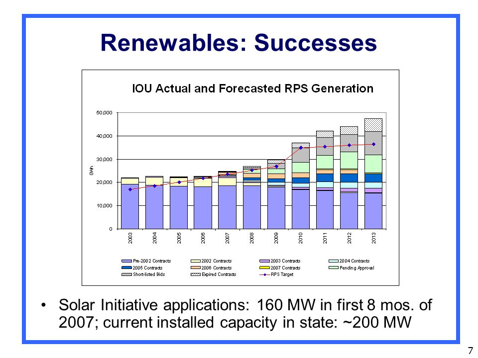 7 Renewables: Successes Solar Initiative applications: 160 MW in first 8 mos.