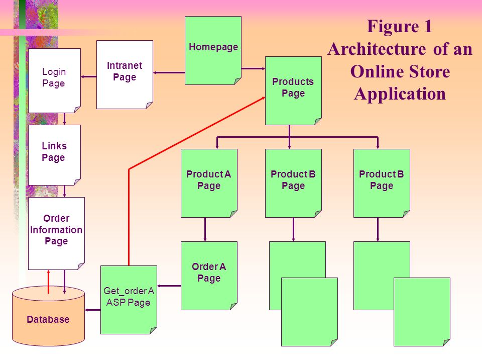 Homepage Products Page Product B Page Product A Page Product B Page Order A Page Get_order A ASP Page Intranet Page Database Login Page Order Information Page Links Page Figure 1 Architecture of an Online Store Application