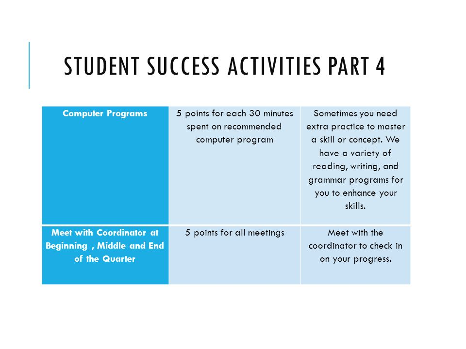 STUDENT SUCCESS ACTIVITIES PART 4 Computer Programs 5 points for each 30 minutes spent on recommended computer program Sometimes you need extra practice to master a skill or concept.