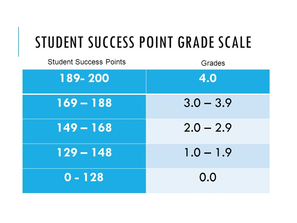 STUDENT SUCCESS POINT GRADE SCALE – – – – – – Student Success Points Grades