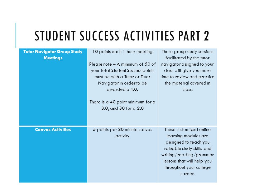 STUDENT SUCCESS ACTIVITIES PART 2 Tutor Navigator Group Study Meetings 10 points each 1 hour meeting Please note – A minimum of 50 of your total Student Success points must be with a Tutor or Tutor Navigator in order to be awarded a 4.0.