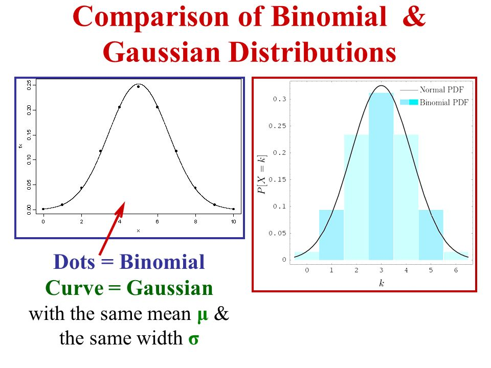 Comparison of Binomial & Gaussian Distributions Dots = Binomial Curve = Gaussian with the same mean μ & the same width σ
