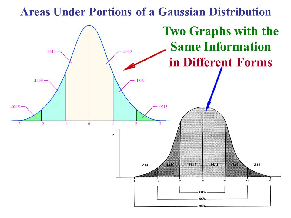 Areas Under Portions of a Gaussian Distribution Two Graphs with the Same Information in Different Forms
