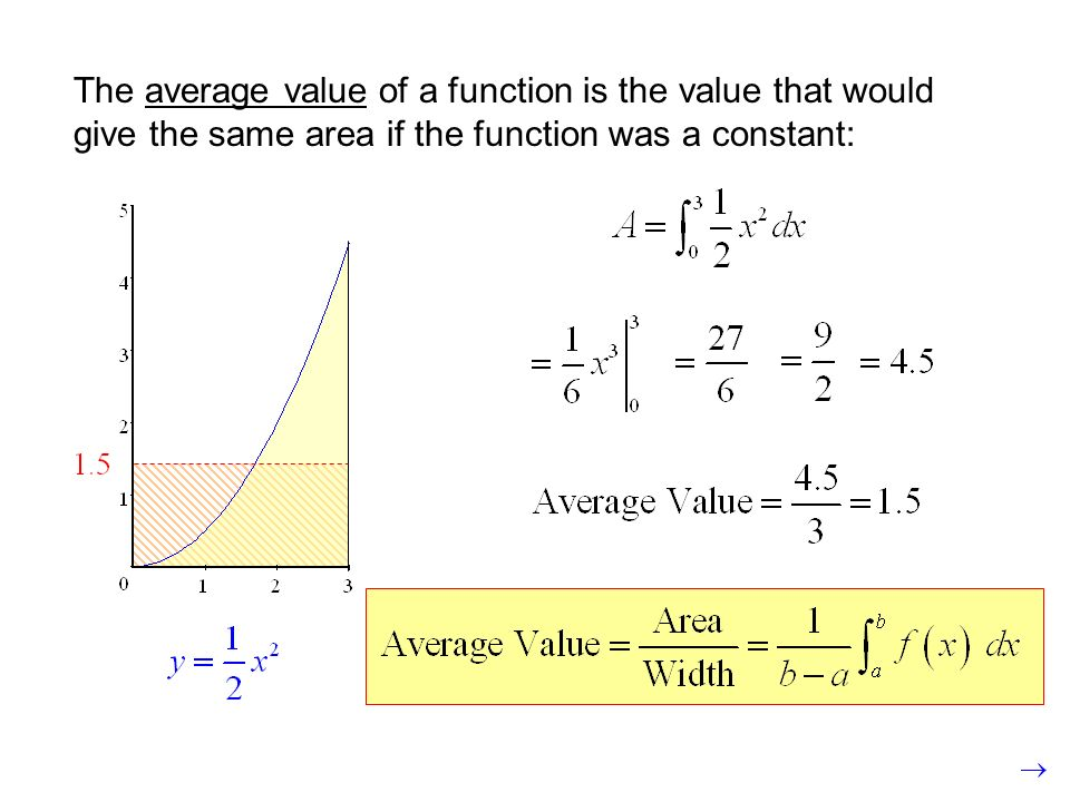 The average value of a function is the value that would give the same area if the function was a constant: