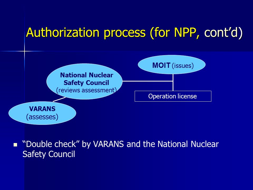 Authorization process (for NPP, cont'd) MOIT (issues) Operation license National Nuclear Safety Council (reviews assessment) Double check by VARANS and the National Nuclear Safety Council VARANS (assesses)