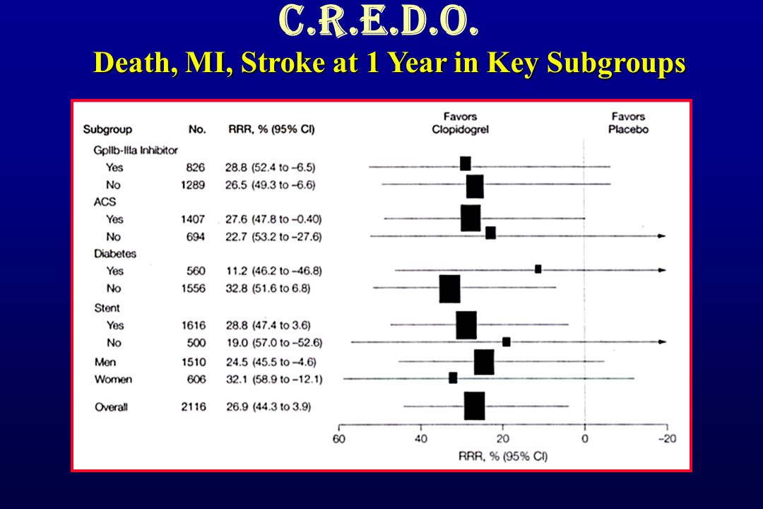 C.R.E.D.O. Death, MI, Stroke at 1 Year in Key Subgroups 0 1/ Hrs
