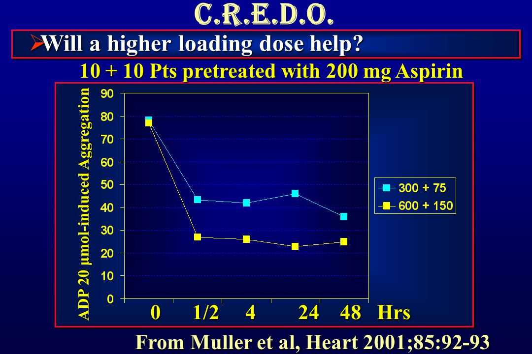 C.R.E.D.O.  Will a higher loading dose help.
