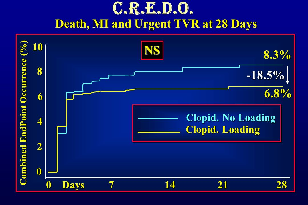 Death, MI and Urgent TVR at 28 Days Combined EndPoint Occurrence (%) % Clopid.