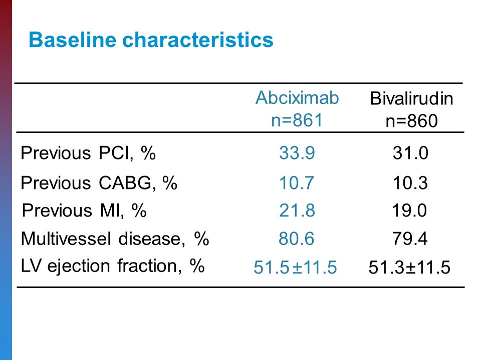 Baseline characteristics Abciximab n=861 Bivalirudin n=860 Previous PCI, % Previous CABG, % Multivessel disease, % Previous MI, % LV ejection fraction, % 51.5± ±11.5
