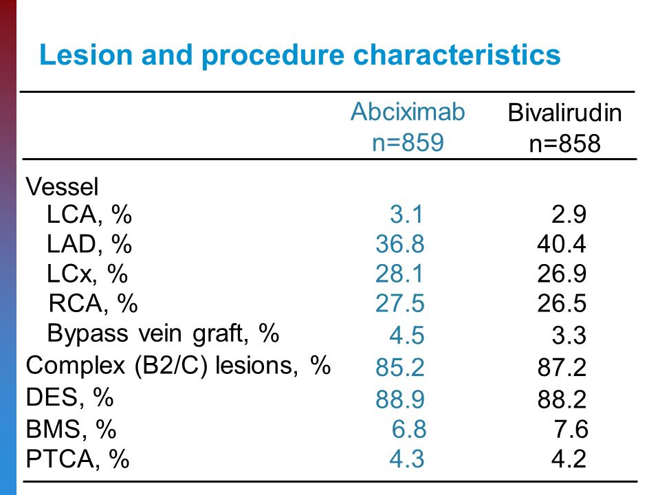 Lesion and procedure characteristics Abciximab n=859 Bivalirudin n=858 Vessel LCA, % LAD, % LCx, % RCA, % Bypass vein graft, % Complex (B2/C) lesions, % DES, % BMS, % PTCA, %4.34.2