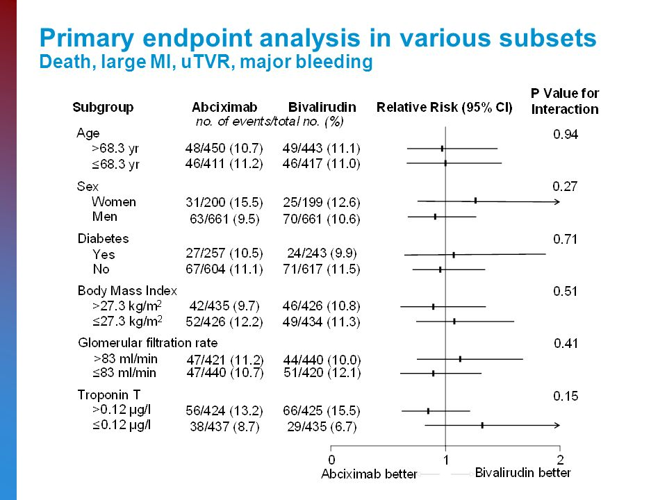 Primary endpoint analysis in various subsets Death, large MI, uTVR, major bleeding