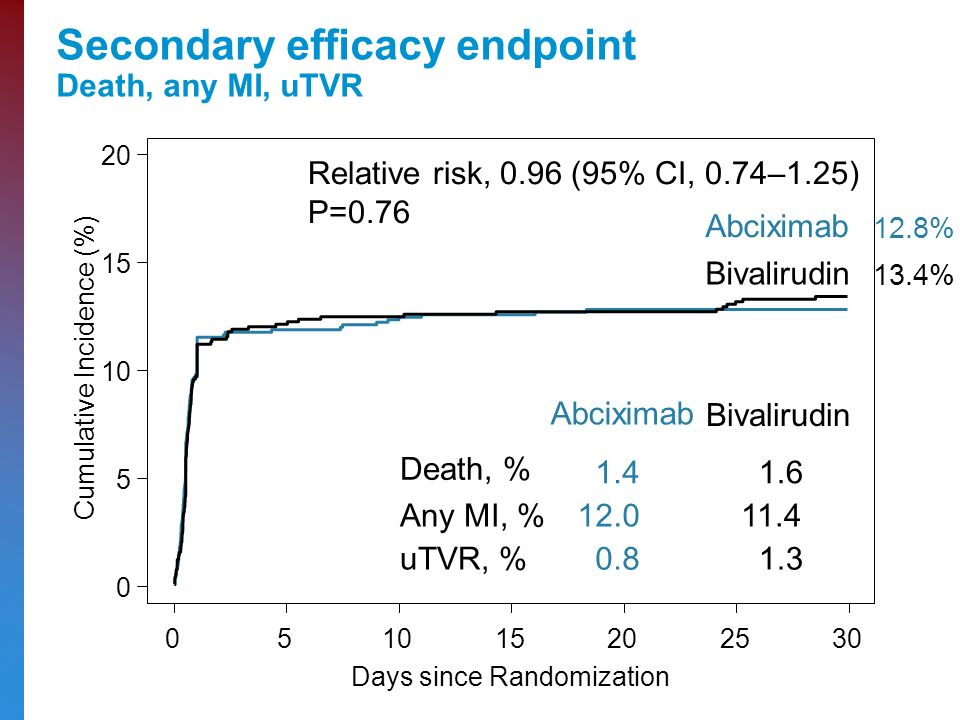 Secondary efficacy endpoint Death, any MI, uTVR Bivalirudin Abciximab Relative risk, 0.96 (95% CI, 0.74–1.25) P= Cumulative Incidence (%) Days since Randomization Abciximab Bivalirudin Death, % Any MI, % uTVR, % % 13.4%