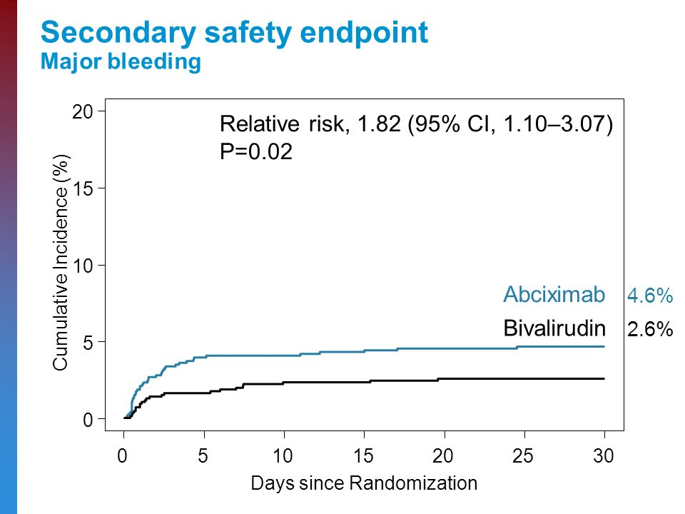 Secondary safety endpoint Major bleeding Cumulative Incidence (%) Days since Randomization Relative risk, 1.82 (95% CI, 1.10–3.07) P=0.02 Bivalirudin Abciximab 4.6% 2.6%