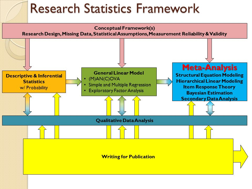 masters dissertation framework Before studying the application of conceptual framework, we need to first define itit can be defined as a 'visual' presentation of key variables, factors or concepts and their relationship among each other which have been or have to be studied in the research either graphically or in some other narrative form (miles and huberman, 1994.