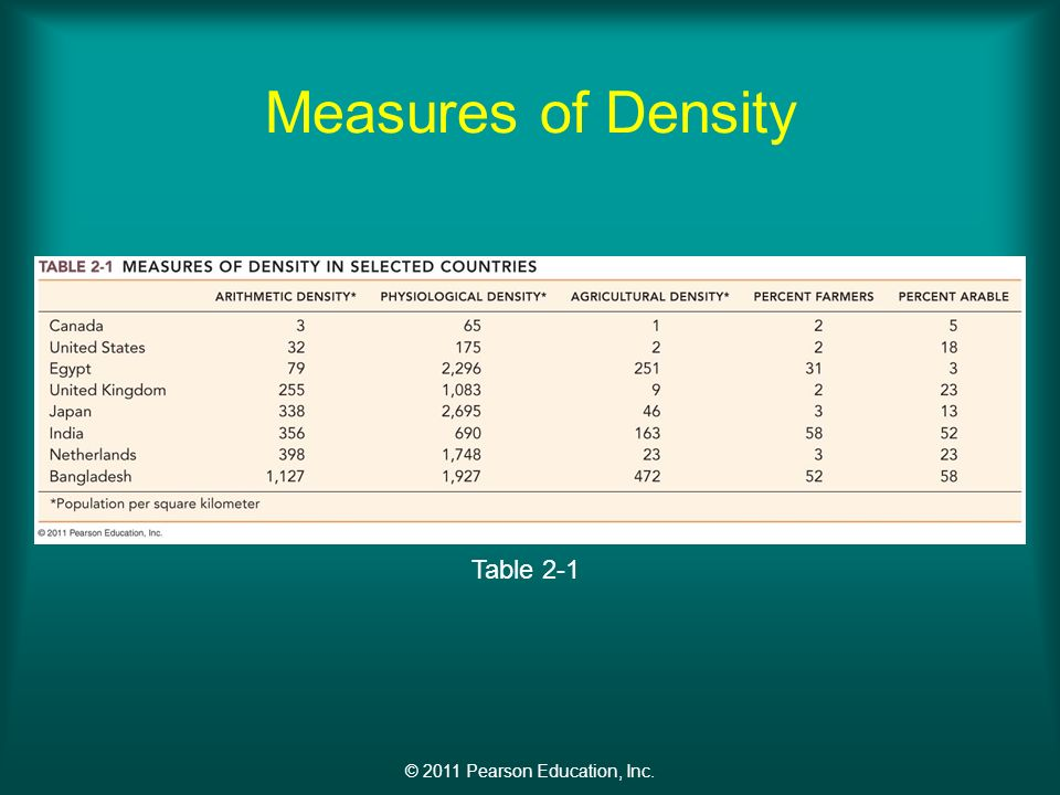 © 2011 Pearson Education, Inc. Measures of Density Table 2-1
