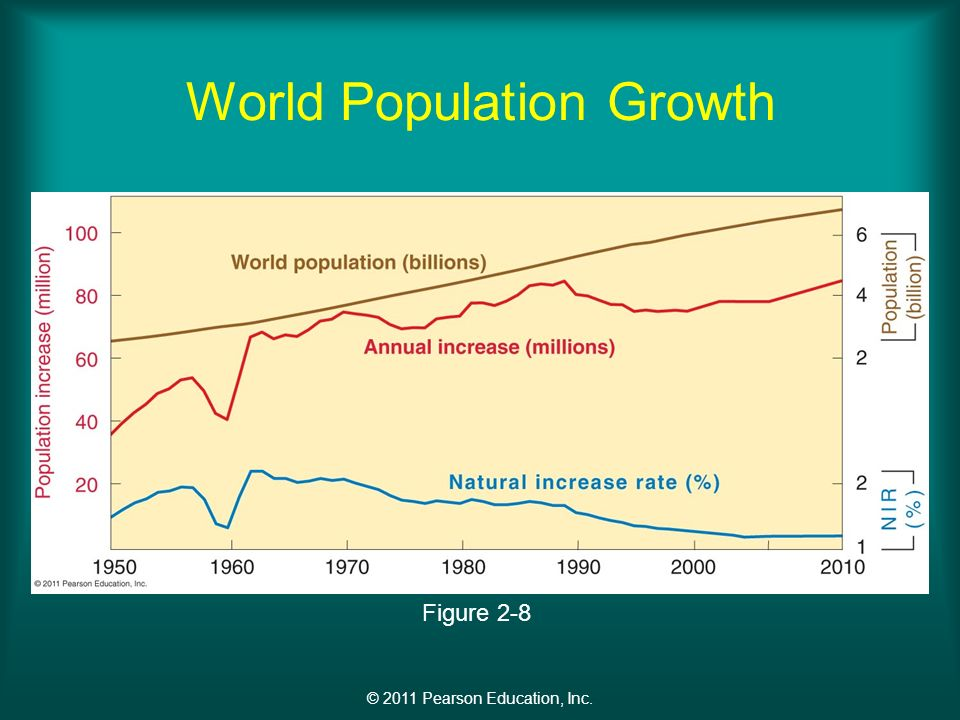 © 2011 Pearson Education, Inc. World Population Growth Figure 2-8