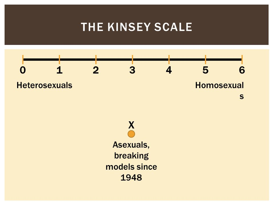 Kinsey scale asexual