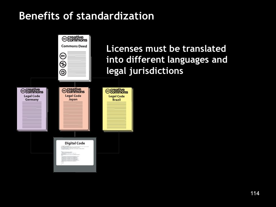 114 Benefits of standardization Licenses must be translated into different languages and legal jurisdictions