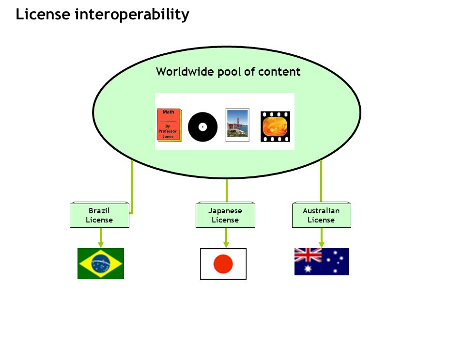 117 Australian License Brazil License Japanese License Worldwide pool of content License interoperability