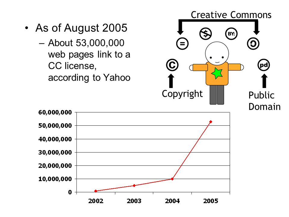 85 As of August 2005 –About 53,000,000 web pages link to a CC license, according to Yahoo Copyright Public Domain Creative Commons