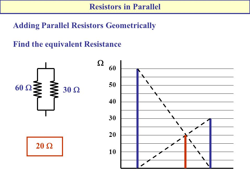 Adding Parallel Resistors Geometrically Find the equivalent Resistance 60  30  10 20 30 40 50 60  20  Resistors in Parallel