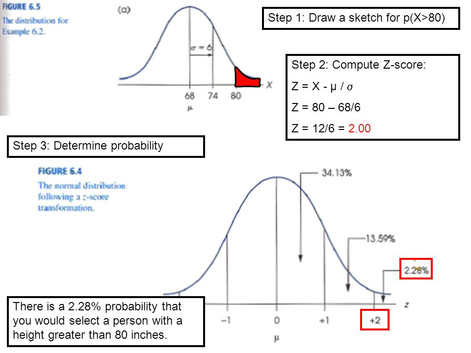 Step 1: Draw a sketch for p(X>80) Step 2: Compute Z-score: Z = X - µ /  Z = 80 – 68/6 Z = 12/6 = 2.00 Step 3: Determine probability There is a 2.28% probability that you would select a person with a height greater than 80 inches.