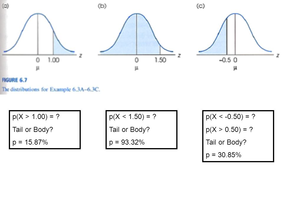 p(X > 1.00) = . Tail or Body. p = 15.87% p(X < 1.50) = .