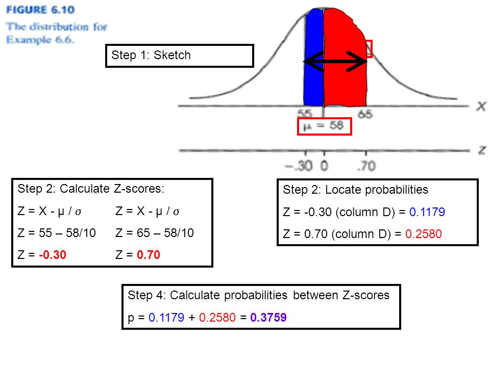 Step 1: Sketch Step 2: Calculate Z-scores: Z = X - µ /  Z = 55 – 58/10Z = 65 – 58/10 Z = -0.30Z = 0.70 Step 2: Locate probabilities Z = (column D) = Z = 0.70 (column D) = Step 4: Calculate probabilities between Z-scores p = =