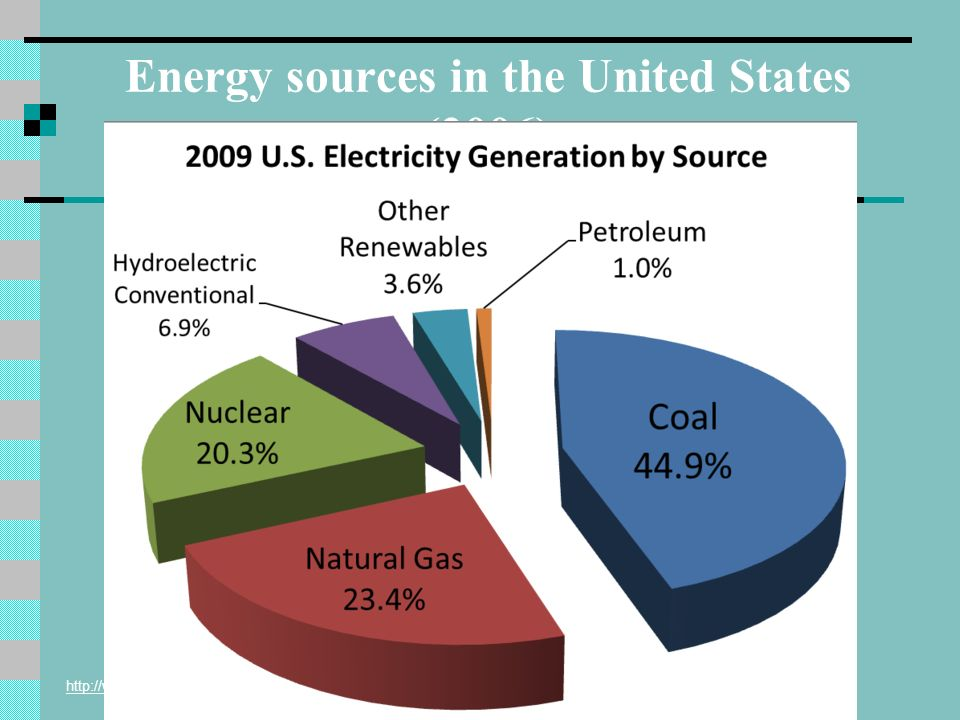 Energy sources in the United States (2006)