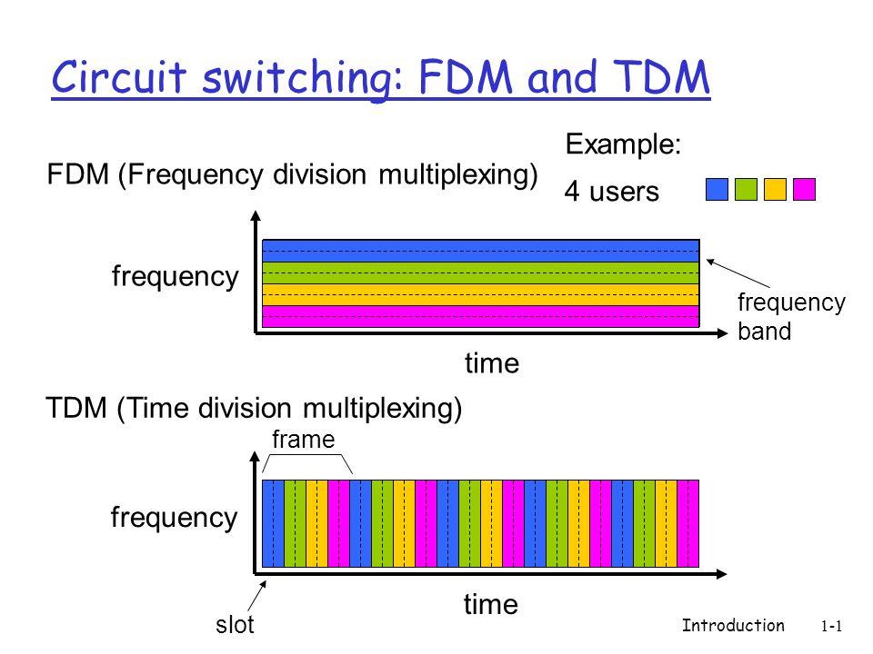 Bilderesultat for fdm vs tdm