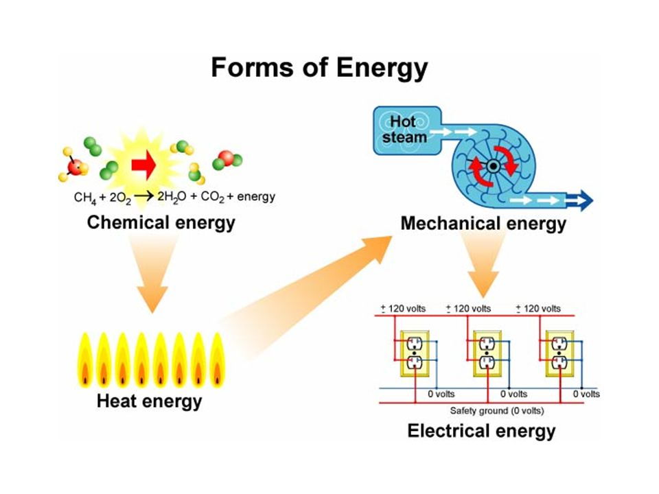 alternative forms of generating electrical energy Using water's motion power to generate electricity is not a new concept we have been doing so for around one hundred years and most countries have some form of water generated electricity source there are two basic forms of using water for green energy needs.
