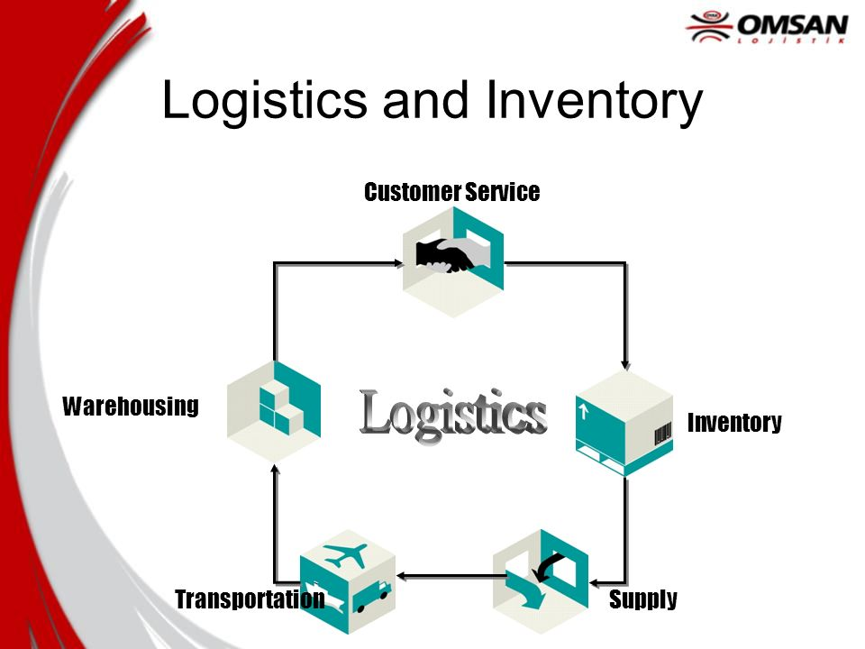 OMSAN LOJİSTİK Fundamentals and Terminology of Inventory