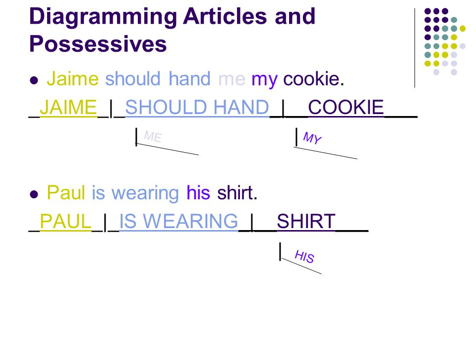 Diagramming Articles and Possessives Jaime should hand me my cookie.