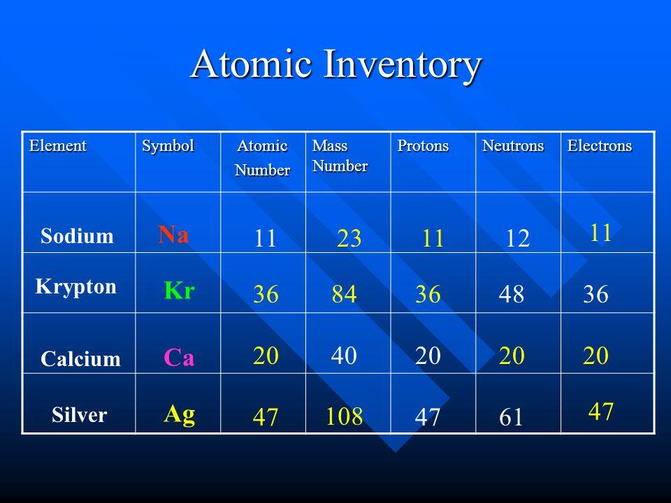 Atomic inventory protons atomic number protons atomic 6 atomic inventory elementsymbolatomicnumber mass number protonsneutronselectrons urtaz Images