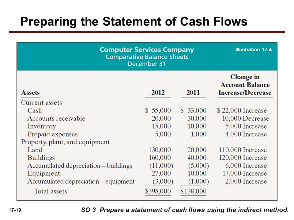 17 19 SO 3 Prepare A Statement Of Cash Flows Using The Indirect Method.