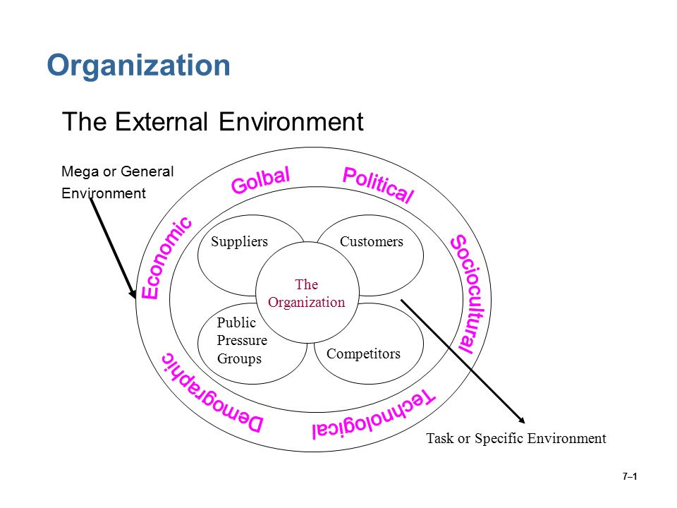 7–1 Organization The External Environment Mega or General Environment Task or Specific Environment The Organization SuppliersCustomers Public Pressure Groups Competitors