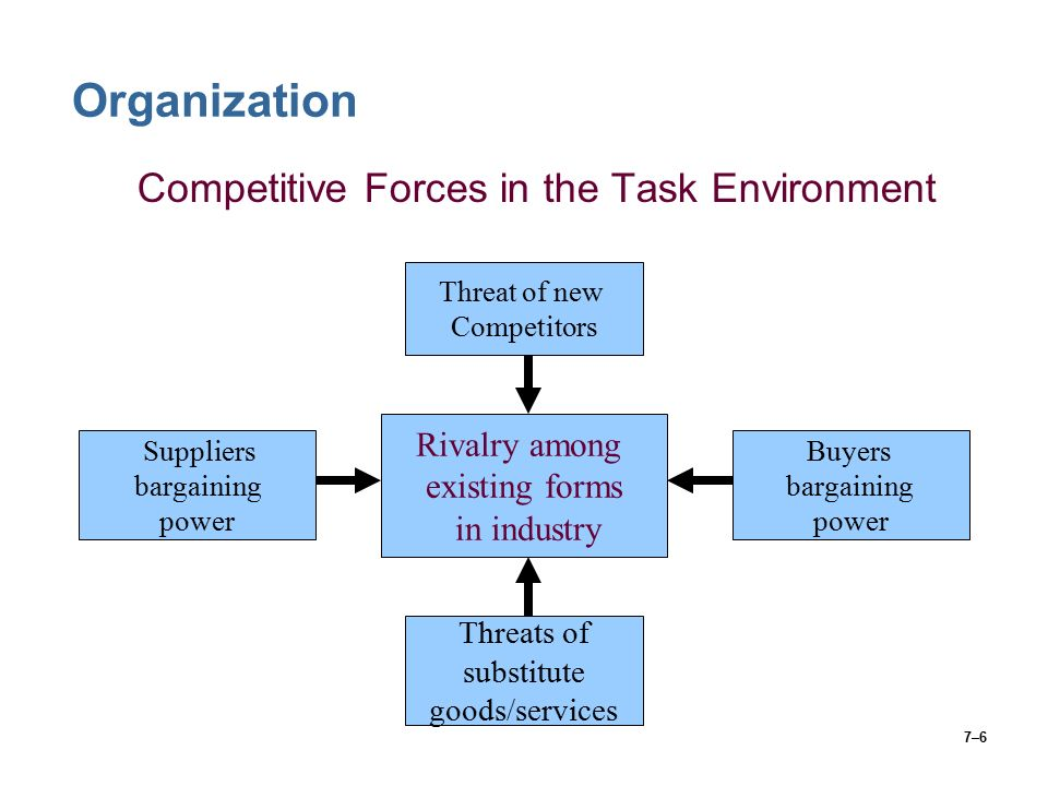 7–6 Organization Competitive Forces in the Task Environment Rivalry among existing forms in industry Buyers bargaining power Threat of new Competitors Suppliers bargaining power Threats of substitute goods/services
