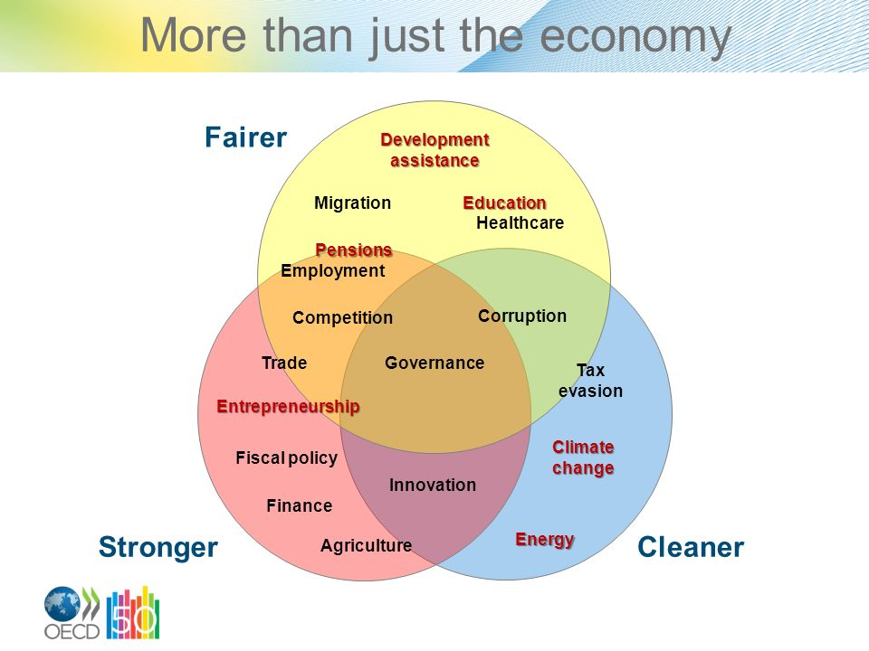 CleanerStronger Fairer Competition Trade Education Employment Healthcare Migration Finance Tax evasion Corruption Fiscal policy Energy Innovation Climate change More than just the economy Development assistance Pensions Entrepreneurship Agriculture Governance