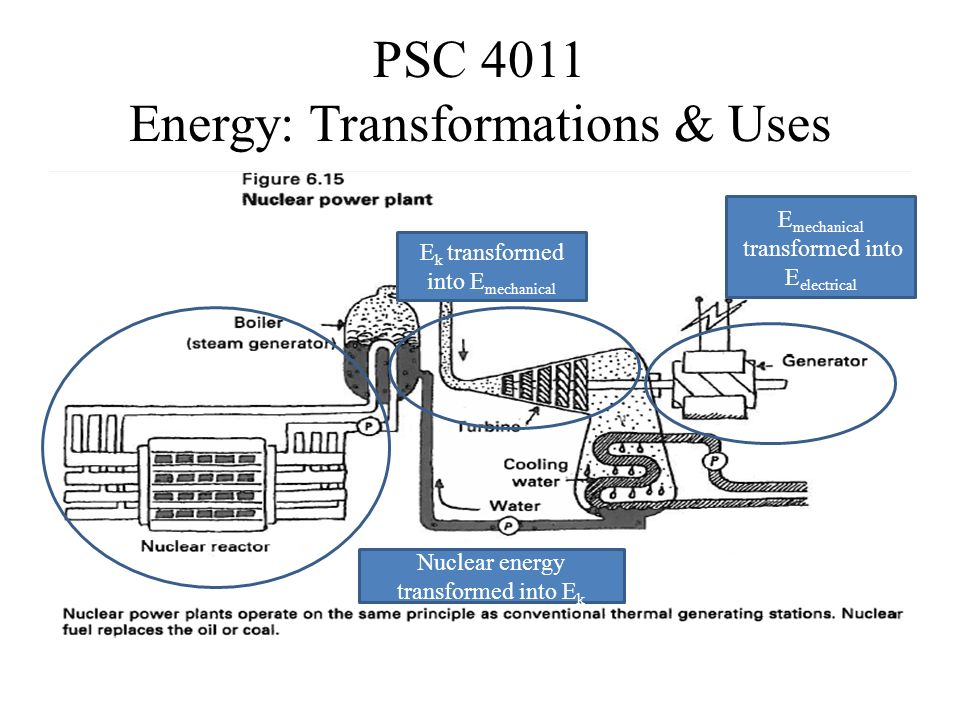 Energy transformation diagram plants introduction to electrical psc 4011 electricity what s the connection psc 4011 energy rh slideplayer com energy transformations worksheet ccuart Gallery