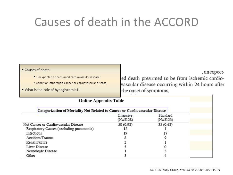 Causes of death in the ACCORD ACCORD Study Group et al.