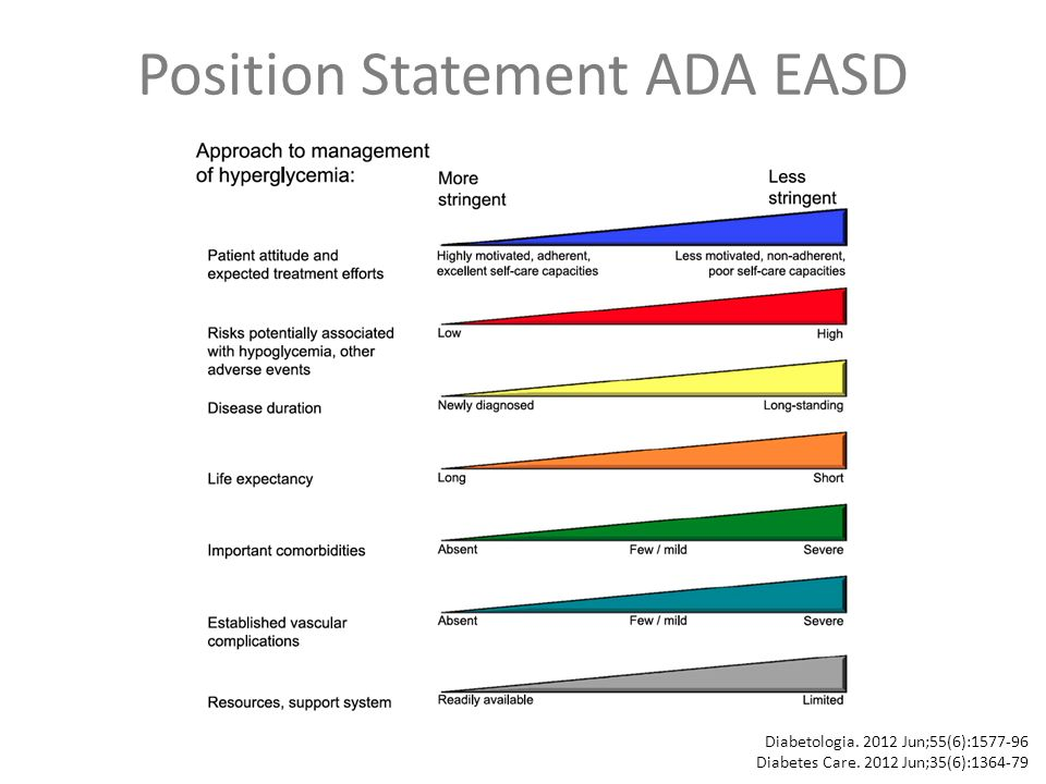 Position Statement ADA EASD Diabetologia Jun;55(6): Diabetes Care.
