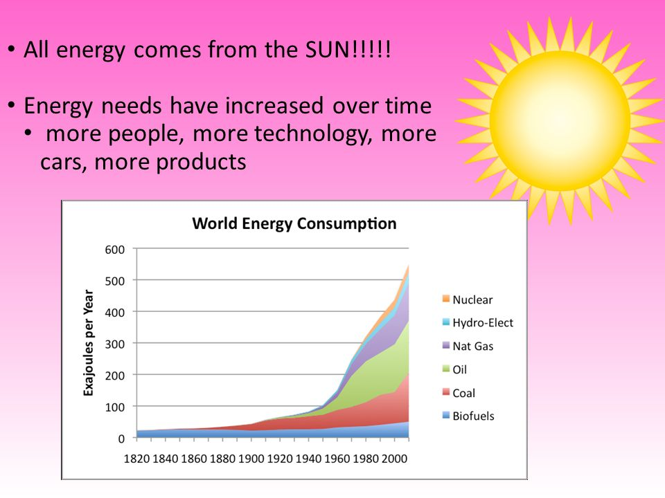 All energy comes from the SUN!!!!.