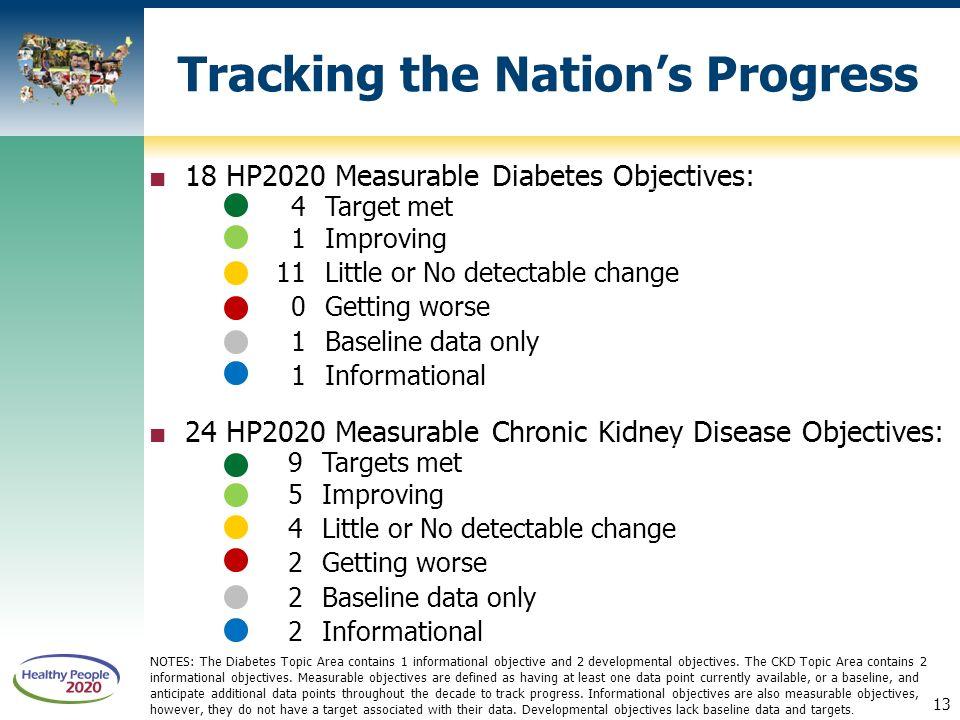 diabetes hp 2020