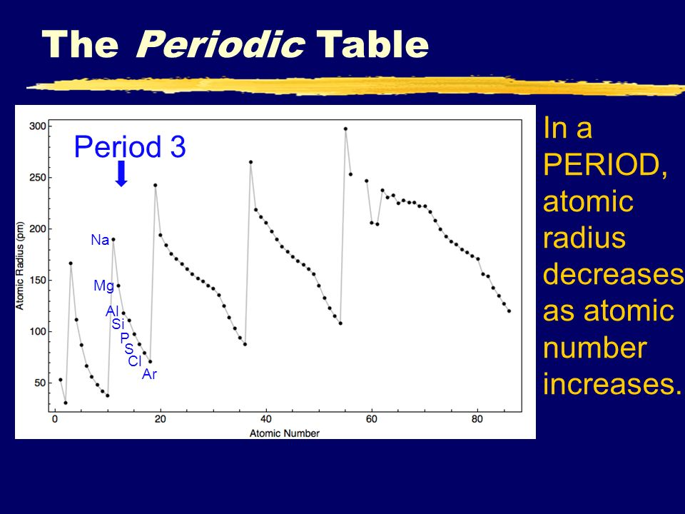 Iiiiii unit xi periodic properties i history p ppt download 18 the periodic table period 3 na mg al si p s cl ar in a period atomic radius decreases as atomic number increases urtaz Choice Image