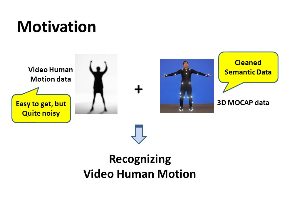 3D Motion Capture Assisted Video human motion recognition