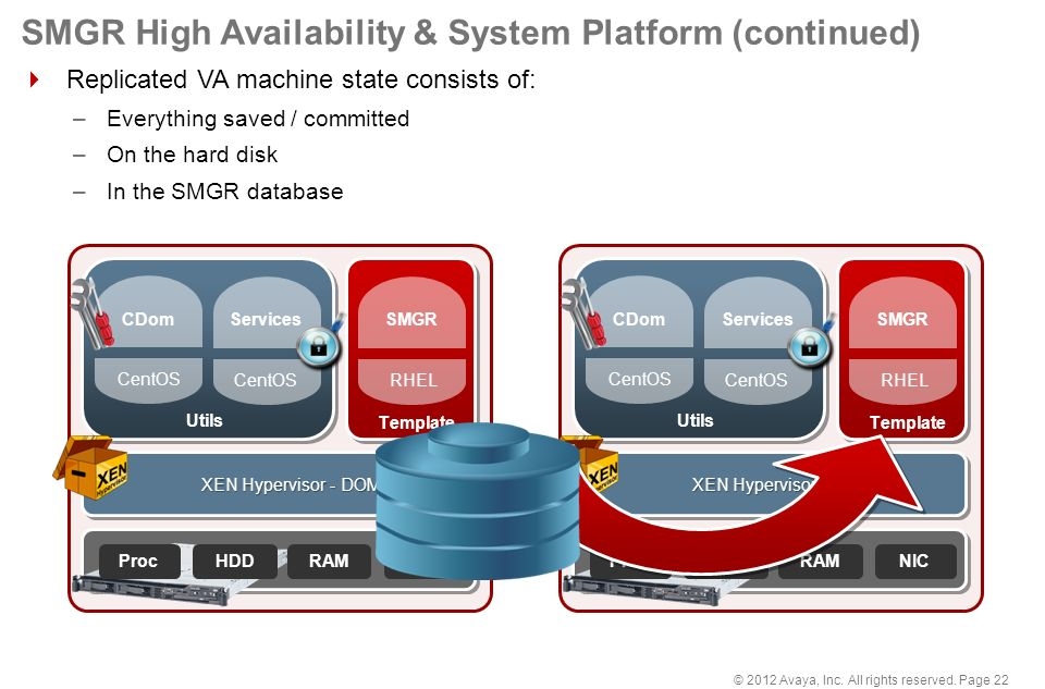 2012 Avaya, Inc  All rights reserved, Page 1 Module Duration