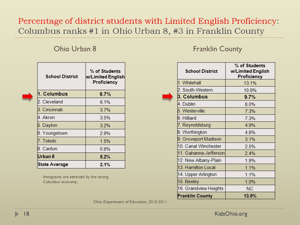 The state of education for columbus students preschool college a percentage of district students with limited english proficiency columbus ranks 1 in ohio urban malvernweather Images