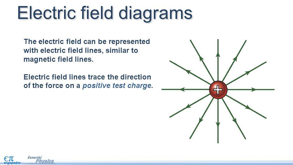 Electric Fields Objectives Interpret Electric Field Diagrams